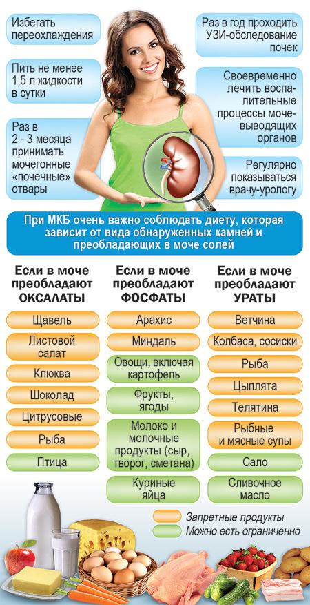 Диеты при хроническом пиелонефрите и мочекаменной болезни